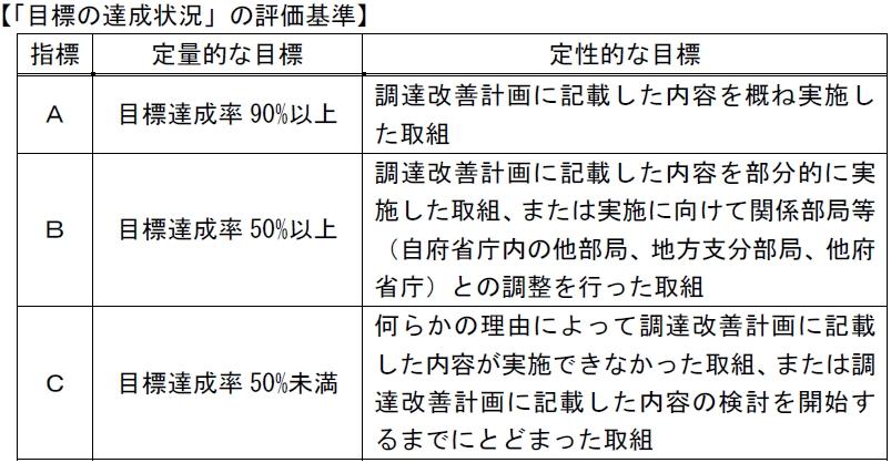 図7_目標の達成状況の評価区分