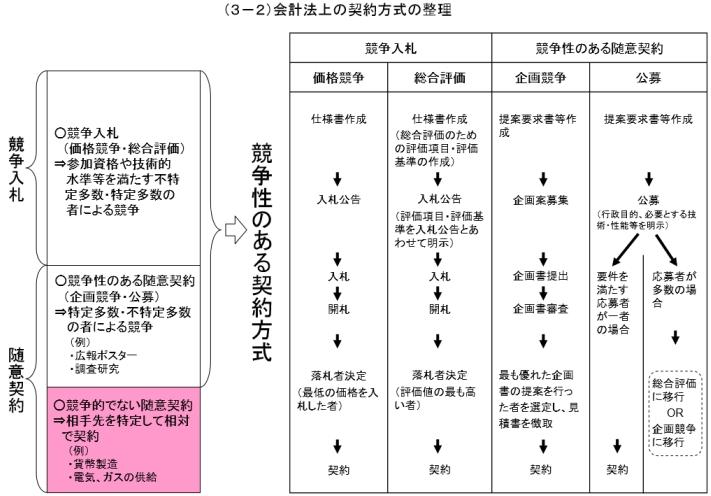 図3_会計法上の契約方式整理