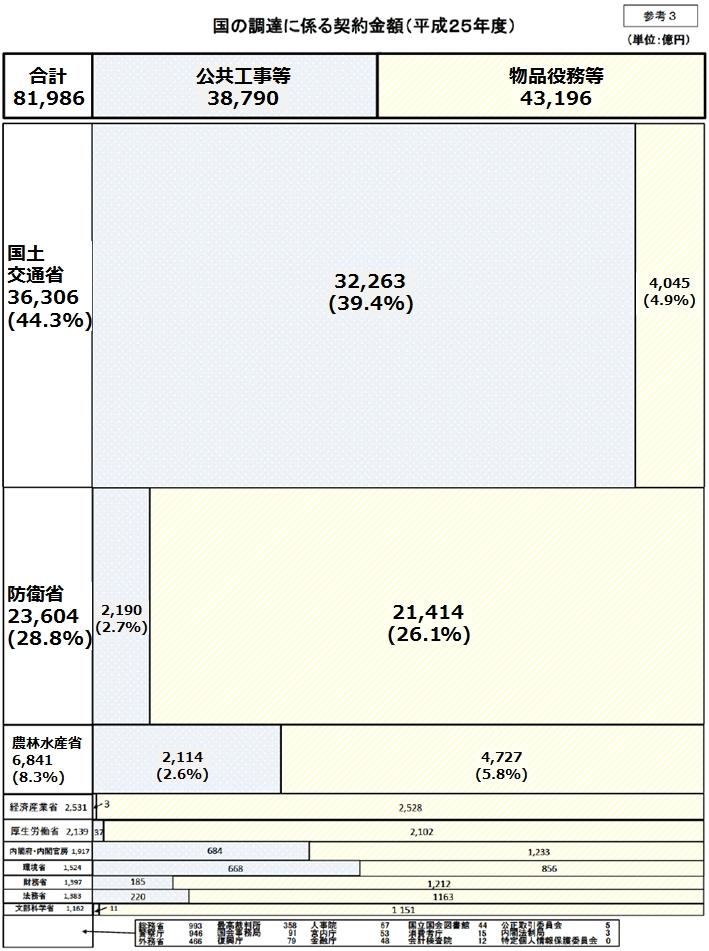 図6_国の調達契約金額分布