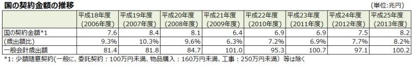 図2_国の契約金額の推移