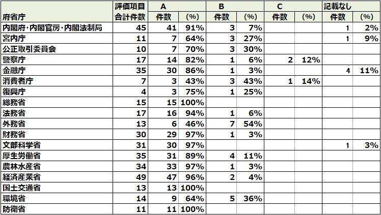 図8_省庁別自己点検結果