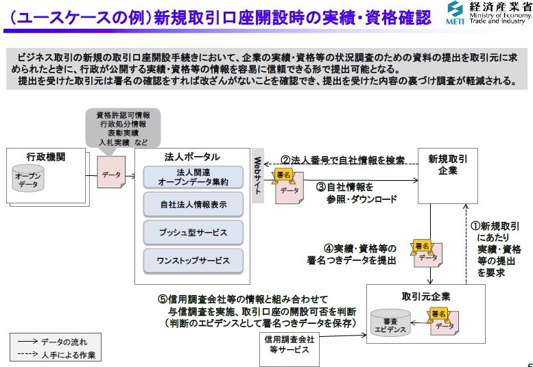 図7_ポータル_新規取引口座