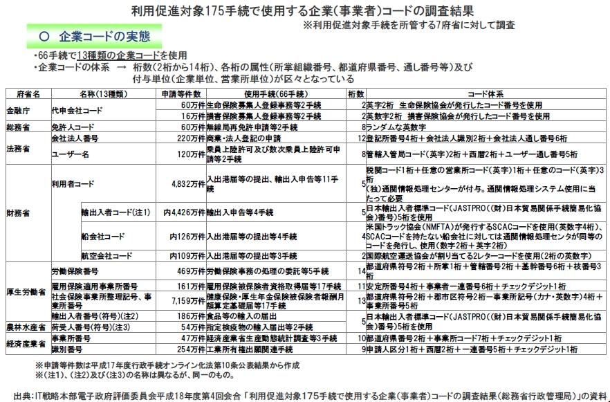 図8_官庁_企業コード