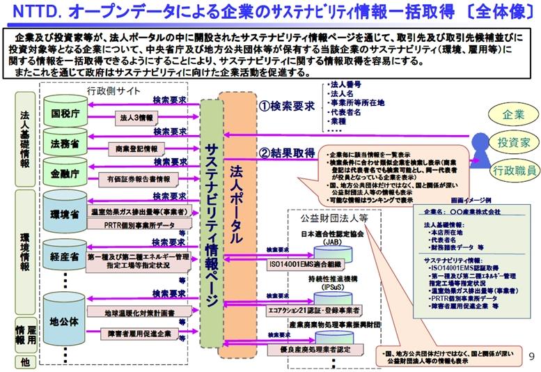 図7_ポータル_一括情報取得