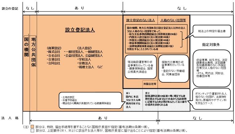 図2_付番範囲