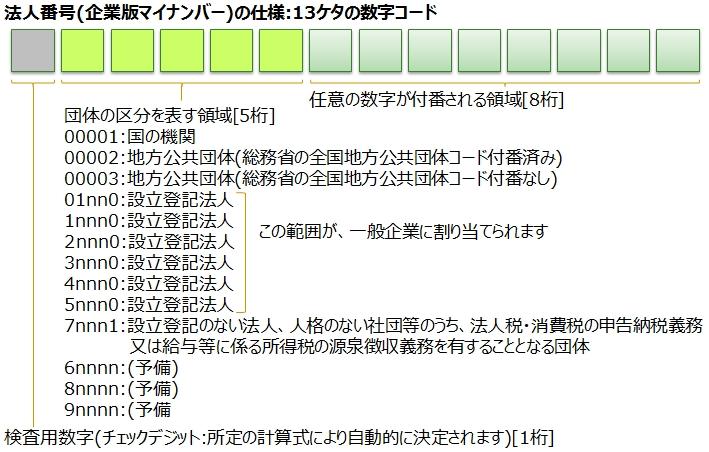 図1_法人番号の仕様