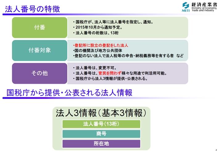 図3_公表情報