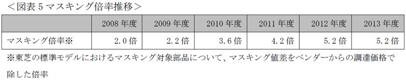 図8_マスキング倍率推移
