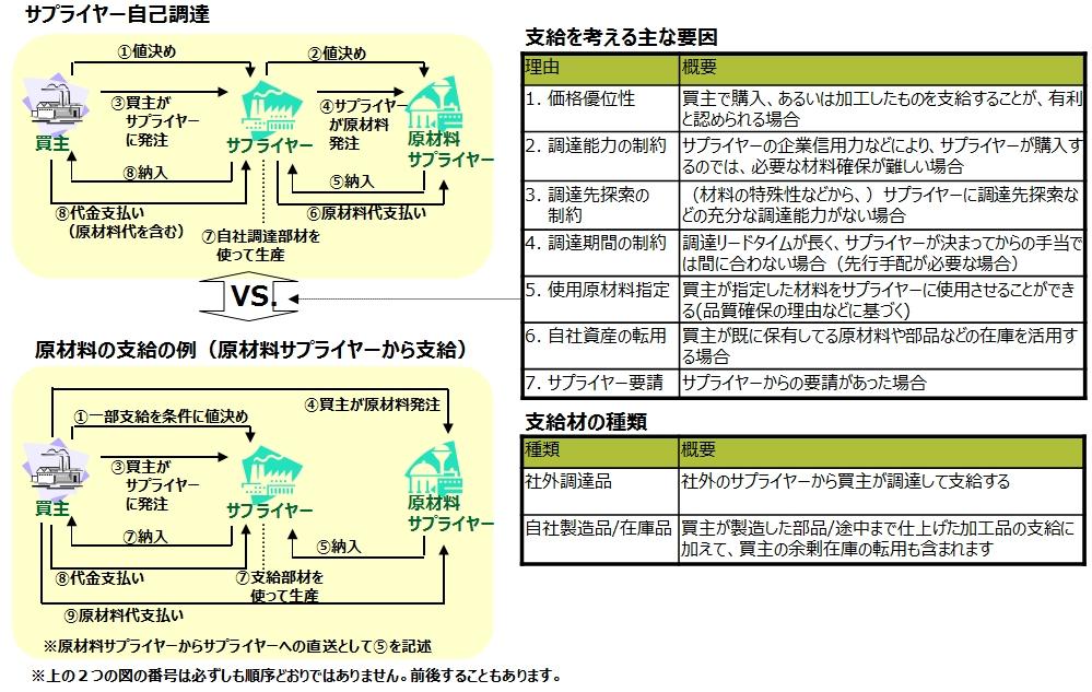 図1_自己調達vs支給