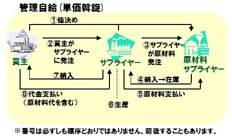 図3_管理自給