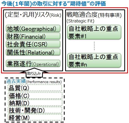 図6_期待値の評価基準例