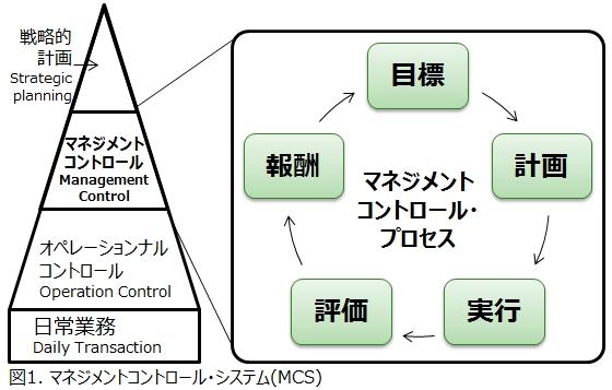 図1_マネジメントコントロールシステム