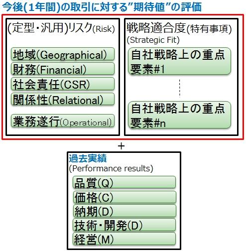 図5_総合的な評価基準例