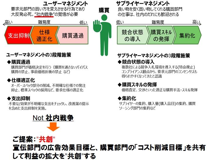 図7a_共創関係樹立