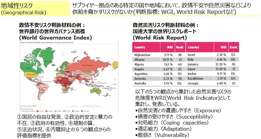図8_地域性リスク_ソース
