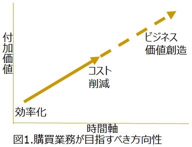 図1_購買部門提供価値の変遷