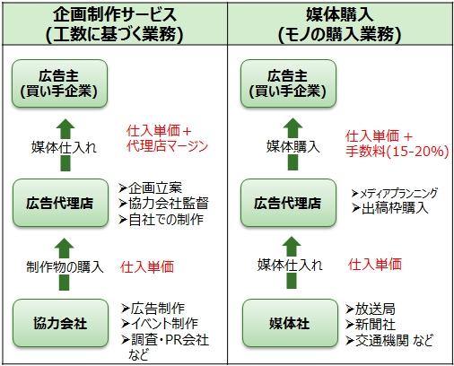図10_広告宣伝費用分解