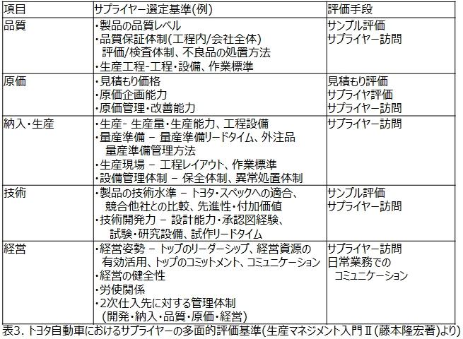 表3_トヨタ自動車におけるサプライヤーの多面的評価基準