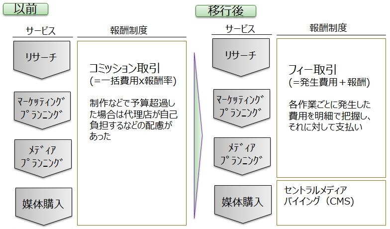 図11_フィー方式移行