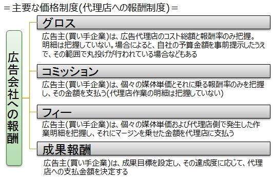 図9_代理店への報酬制度