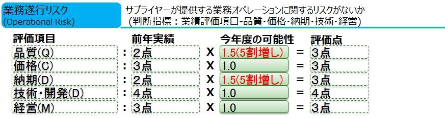 図10_業務遂行リスク算定例