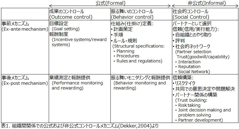 表1. 組織間関係での公式および非公式コントロールメカニズム(Dekker,2004)
