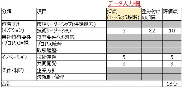 図13_戦略的神戸評価スコアカード