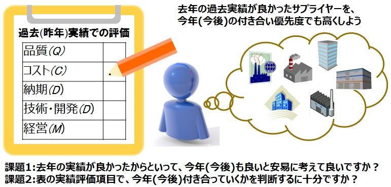 図5_現行評価方式の課題