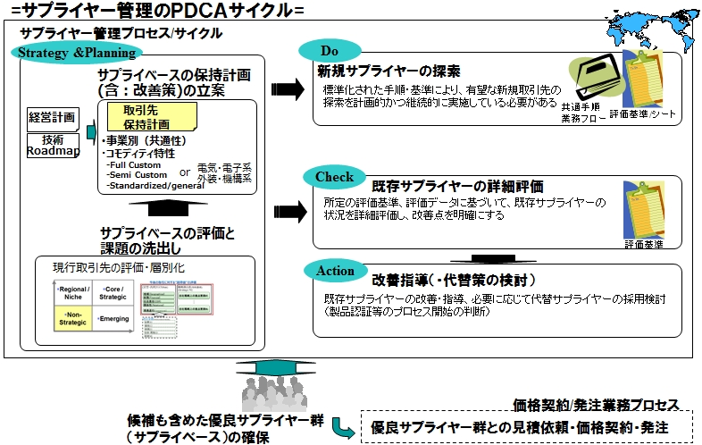 図14_サプライヤー管理のPDCA