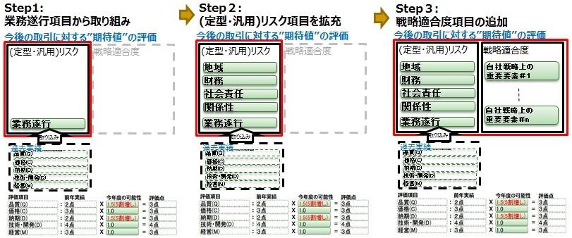 図15_段階的拡張