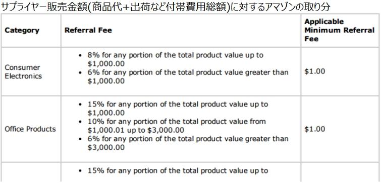 操作#7 サプライヤー販売金額に対するアマゾンの取り分